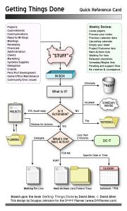GTD Infograph