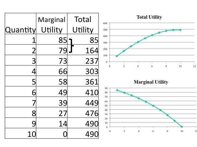 diminishing-marginal-utility-01