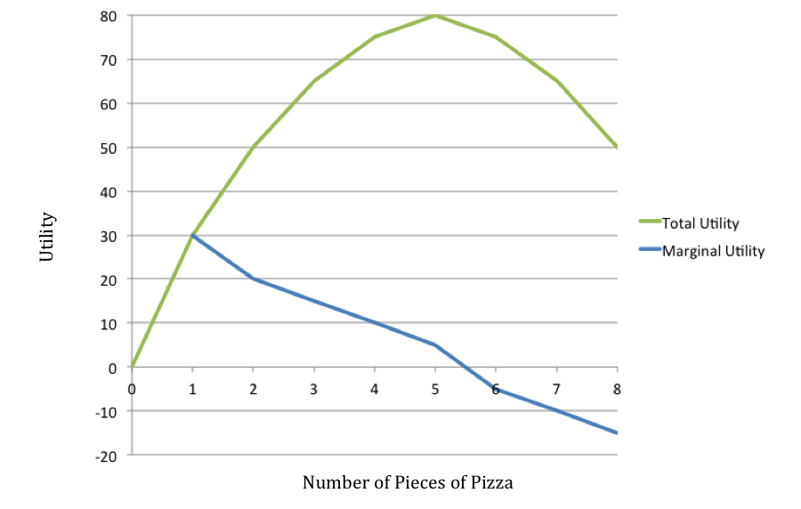 diminishing-marginal-utility